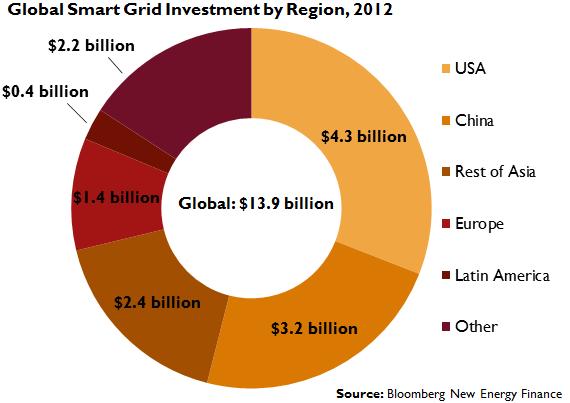 smartgridinvestment