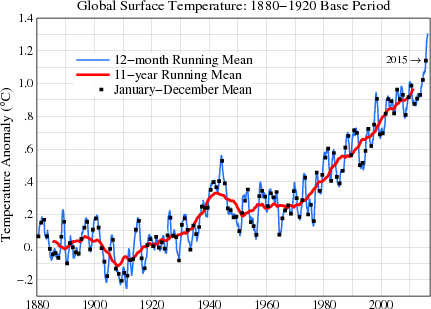 Graph prepared by James Hansen Makiko Sato from data collected by NOAA and NASA.